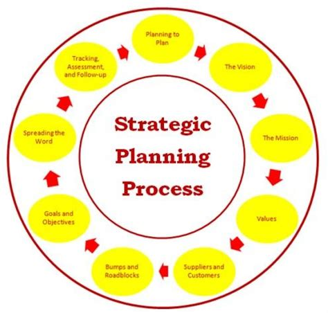 Business plan sales strategic template