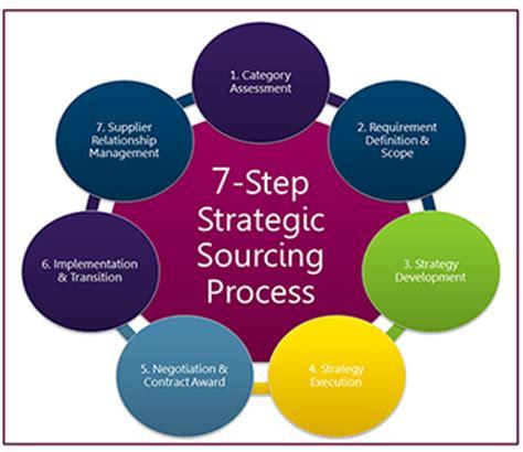 Business plan sales strategic template